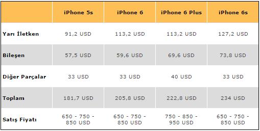 iphone-6s-maliyeti