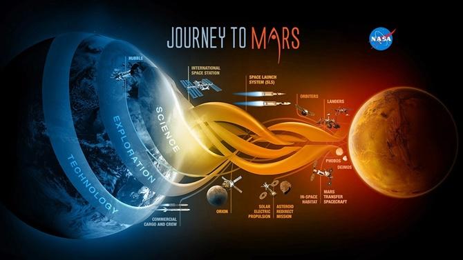 Mars-Yolculuğu