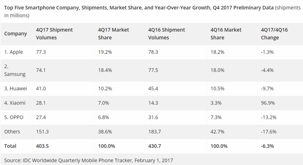 Apple Samsung 2017 Q4