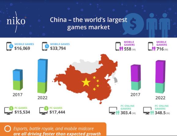 Çin oyun