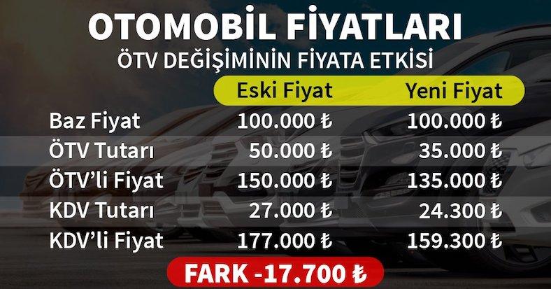 ÖTV İndirimi Otomobillere de Uygulanıyor