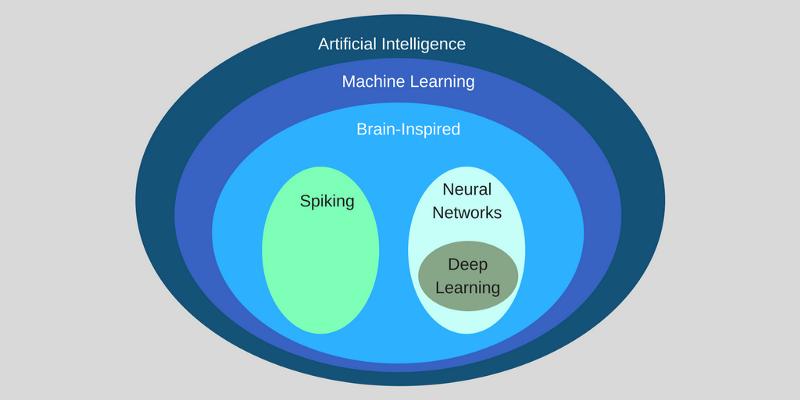 Yapay zeka ve makine öğrenimi nedir